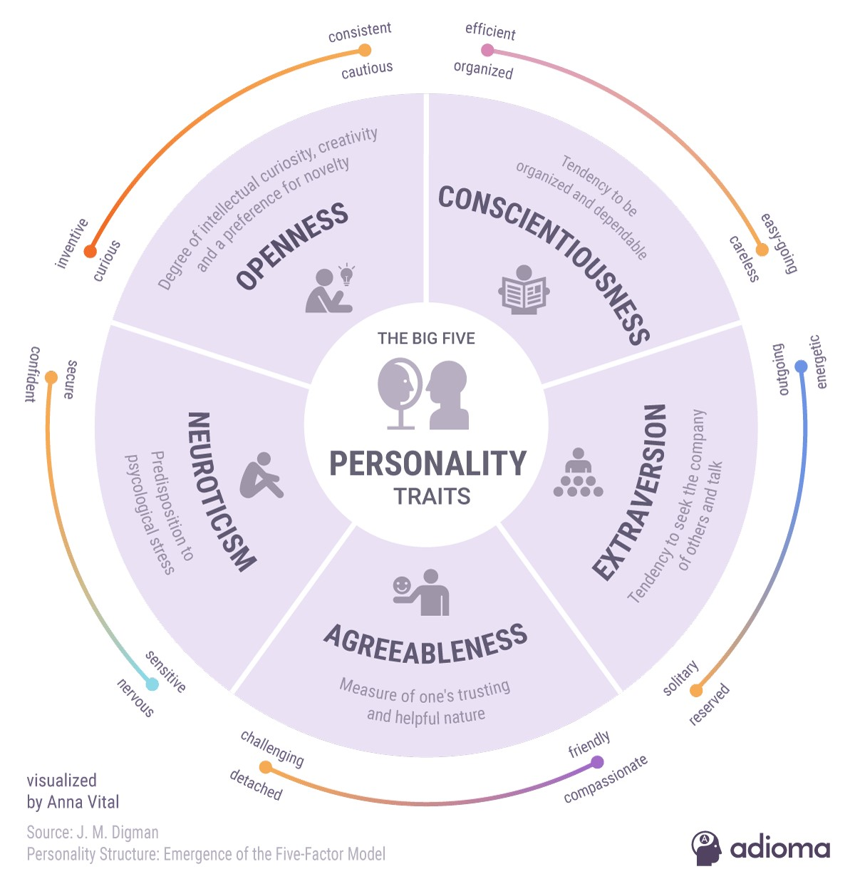 Personality Psychology: The Big Five O C E A N  – CounselingRx